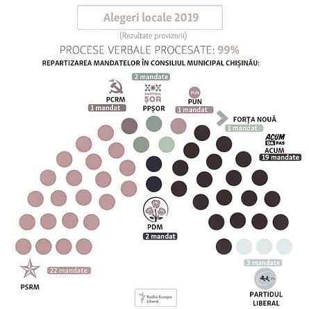 Alegeri locale 2019 - participare scăzută, rezultate dezamăgitoare